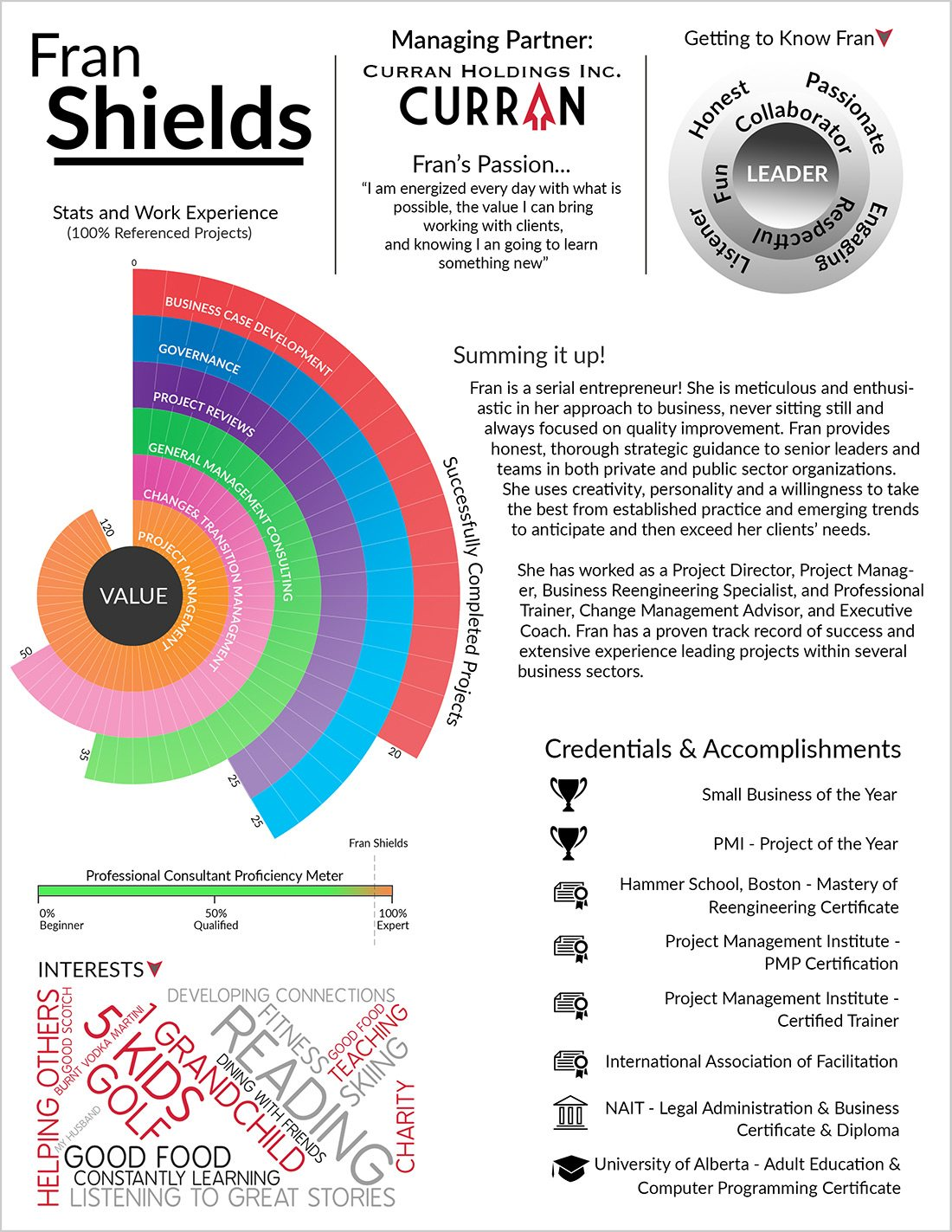 An infographic depicting Fran Shields business and personal merits